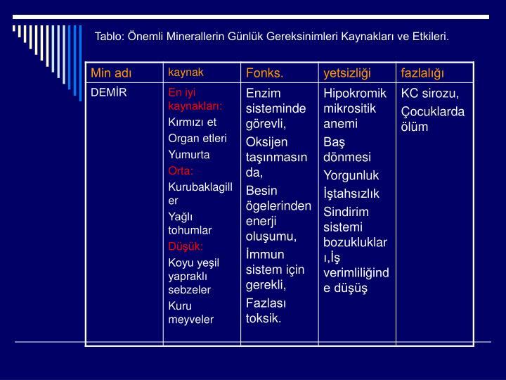 Tablo: Önemli Minerallerin Günlük Gereksinimleri Kaynakları ve Etkileri