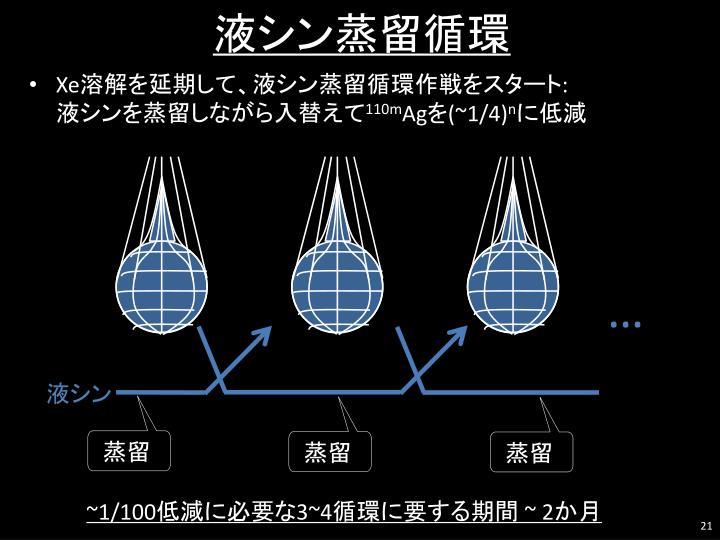 液シン蒸留循環