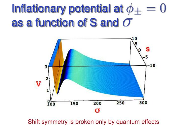 Inflationary potential at                   as a function of S and