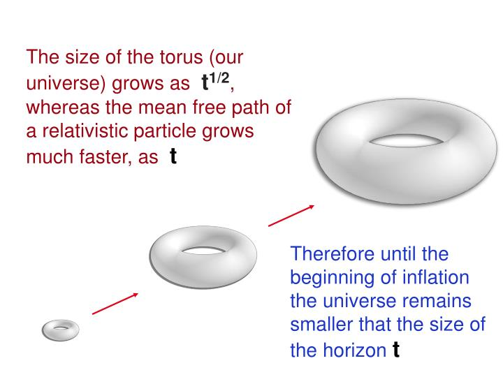 The size of the torus (our universe) grows as