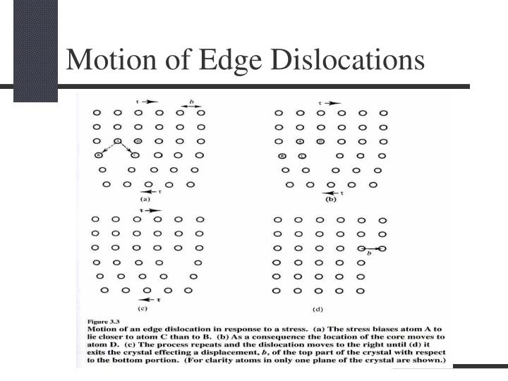 Motion of Edge Dislocations