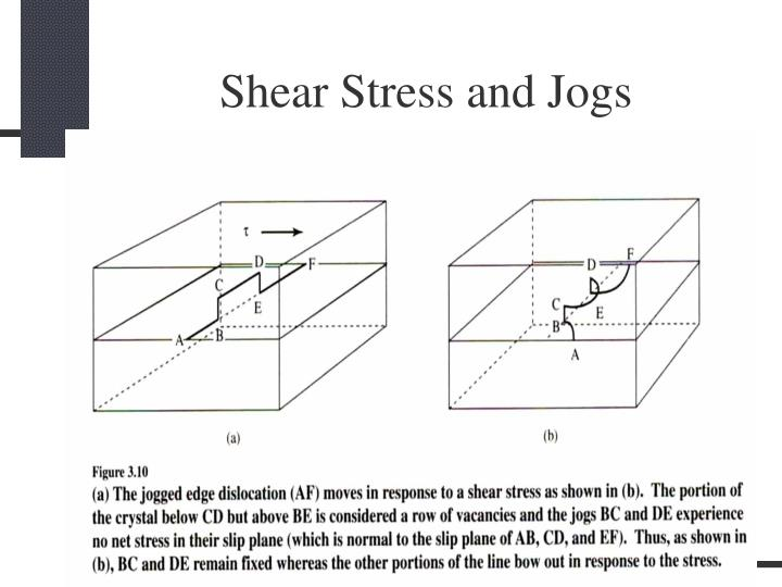 Shear Stress and Jogs