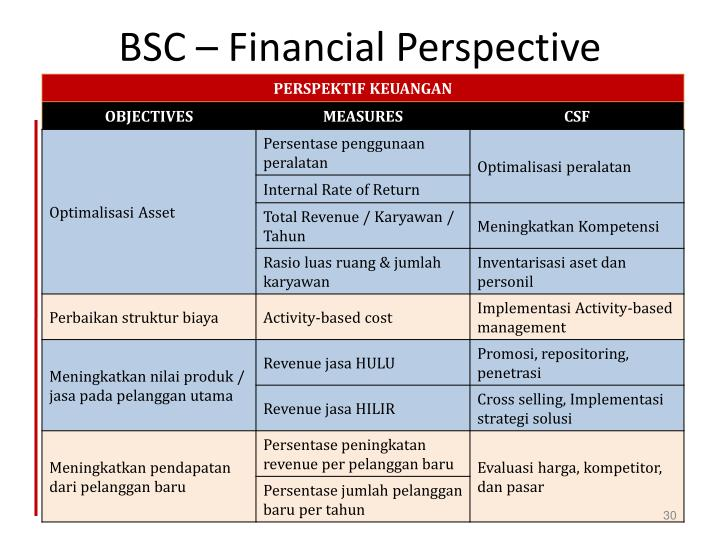 BSC – Financial Perspective