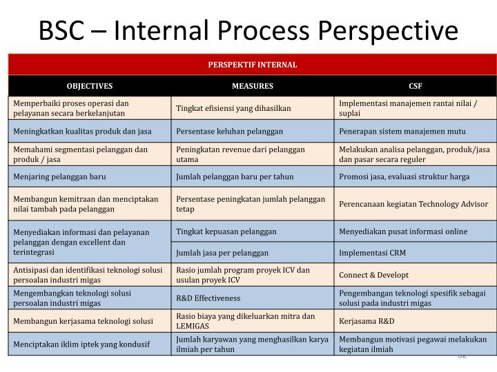 BSC – Internal Process Perspective
