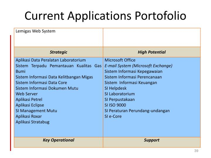 Current Applications Portofolio