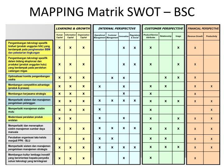 MAPPING Matrik SWOT – BSC