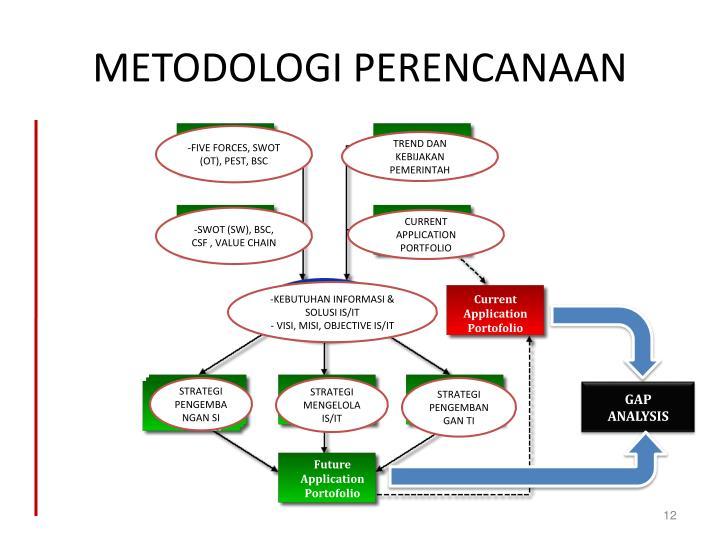 METODOLOGI PERENCANAAN