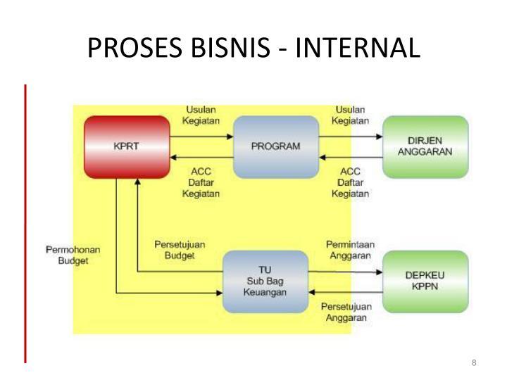PROSES BISNIS - INTERNAL