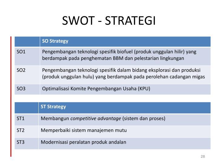 SWOT - STRATEGI