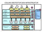 usulan arsitektur dan infrastruktur