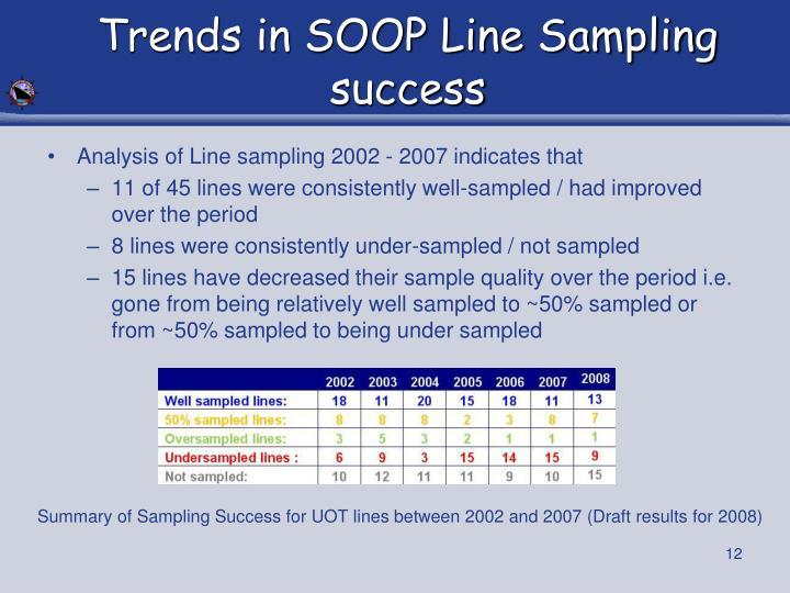 Trends in SOOP Line Sampling success