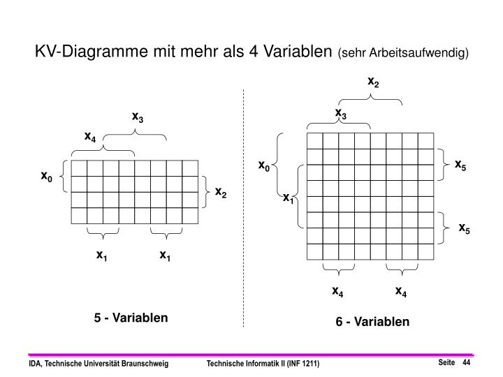KV-Diagramme mit mehr als 4 Variablen