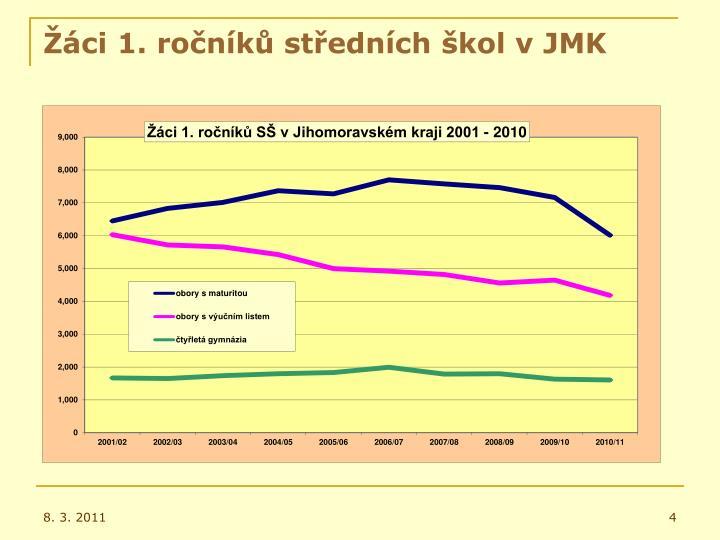 Žáci 1. ročníků středních škol v JMK