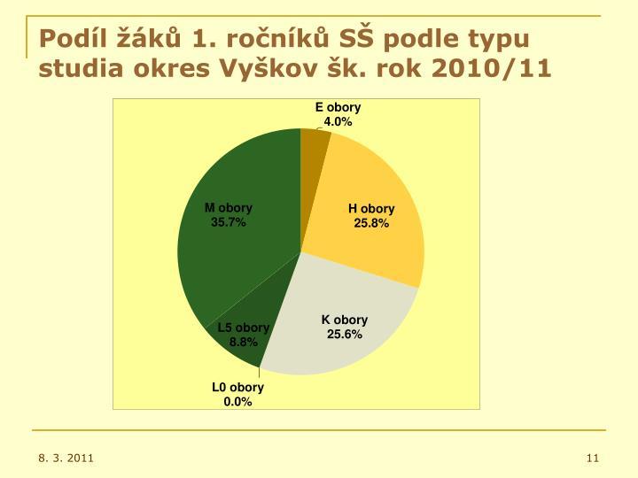 Podíl žáků 1. ročníků SŠ podle typu studia okres Vyškov šk. rok 2010/11