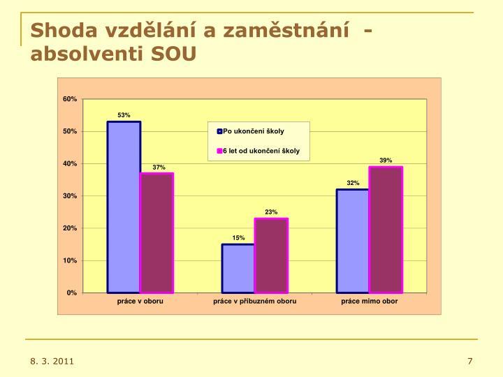 Shoda vzdělání a zaměstnání  - absolventi SOU