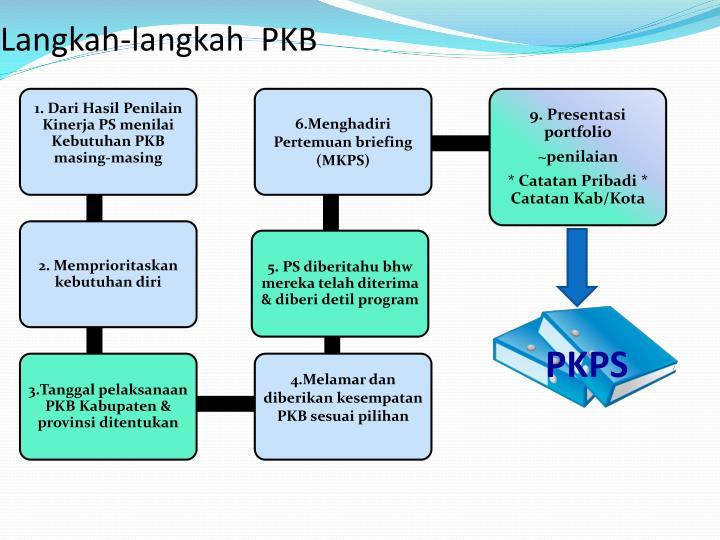 Langkah-langkah  PKB