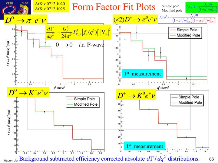 Form Factor Fit Plots