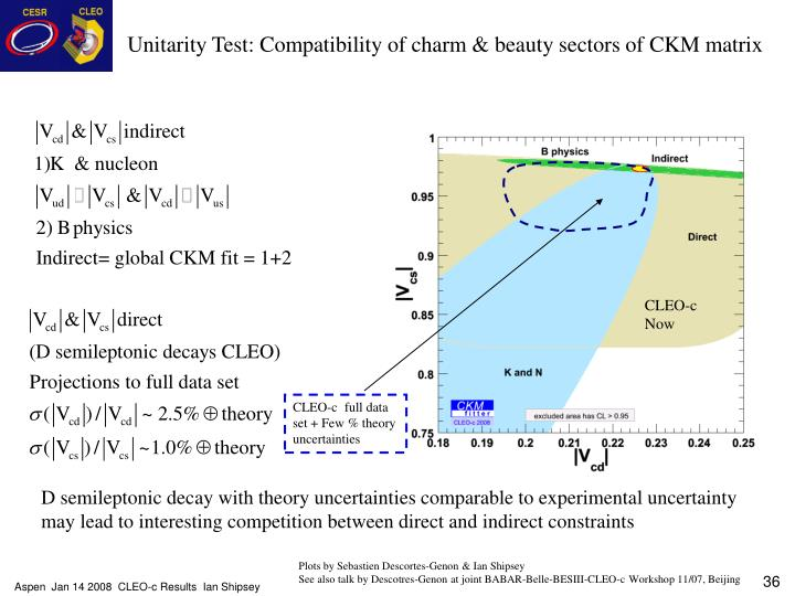 Unitarity Test: Compatibility of charm & beauty sectors of CKM matrix