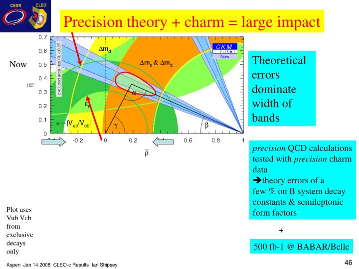 Precision theory + charm = large impact