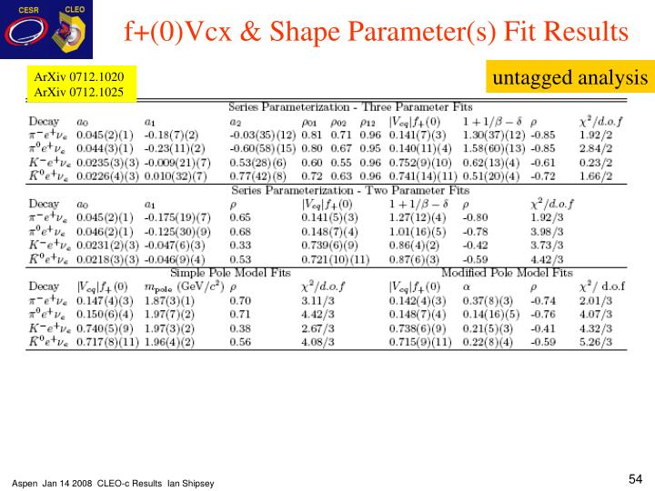 f+(0)Vcx & Shape Parameter(s) Fit Results