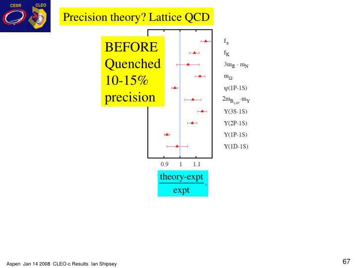 Precision theory? Lattice QCD