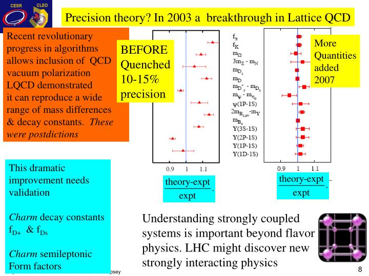 Precision theory? In 2003 a  breakthrough in Lattice QCD