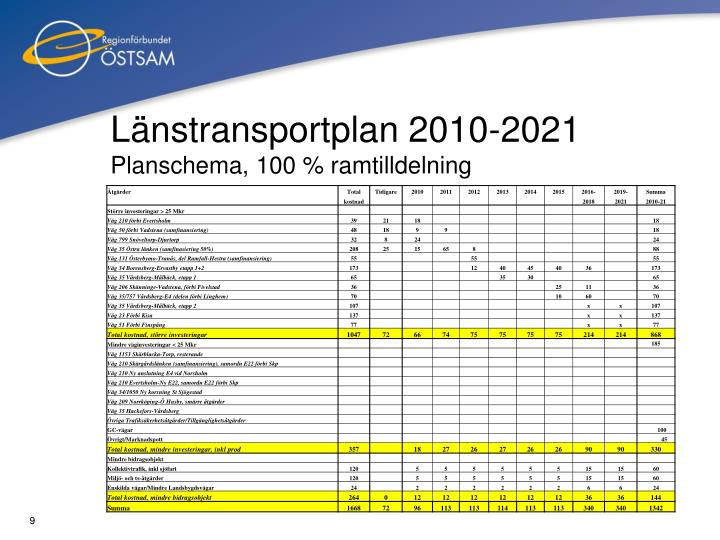 Länstransportplan 2010-2021