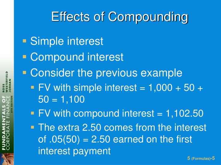 Effects of Compounding