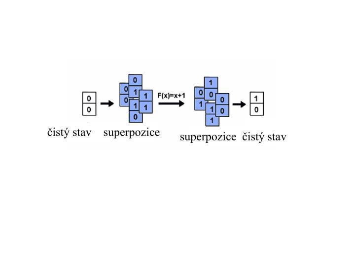 čistý stav    superpozice