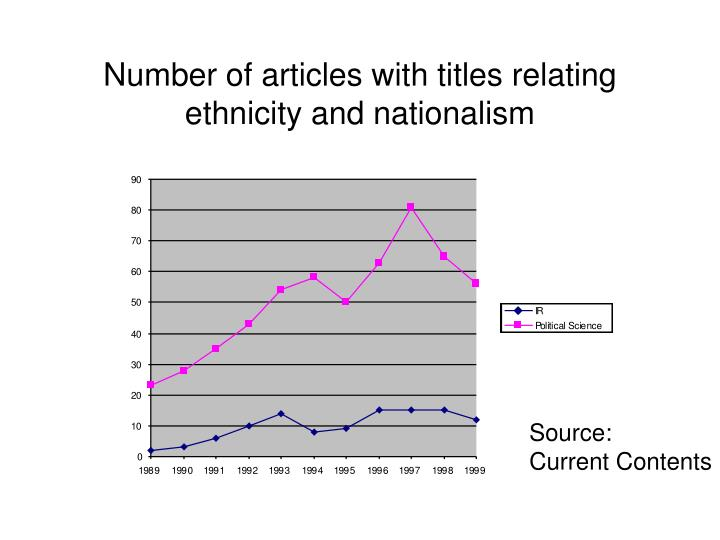 Number of articles with titles relating ethnicity and nationalism