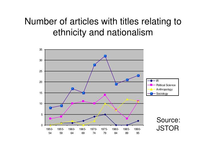Number of articles with titles relating to ethnicity and nationalism