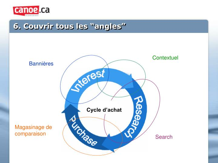 "6. Couvrir tous les ""angles"""