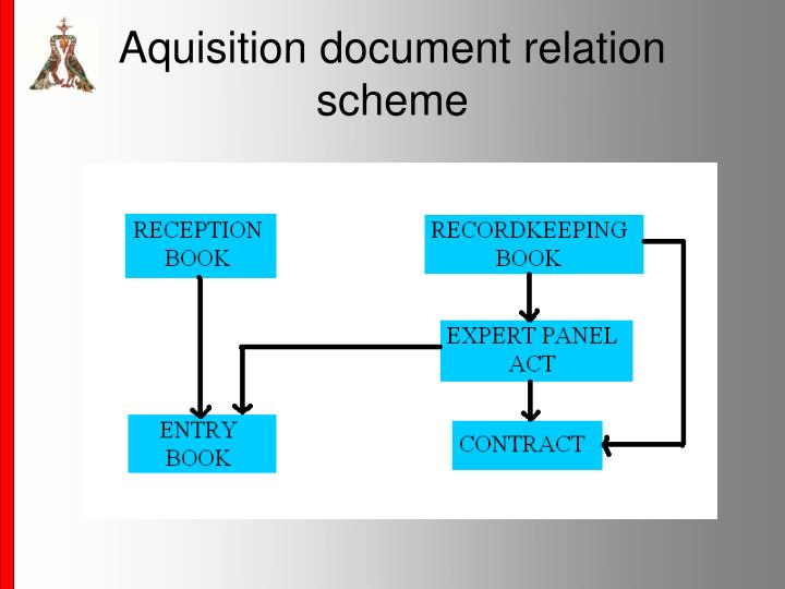 Aquisition document relation scheme