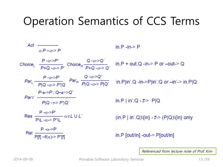 Operation Semantics of CCS Terms