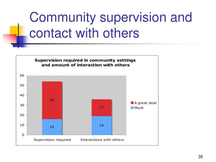 Community supervision and contact with others