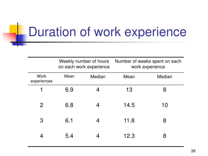 Duration of work experience