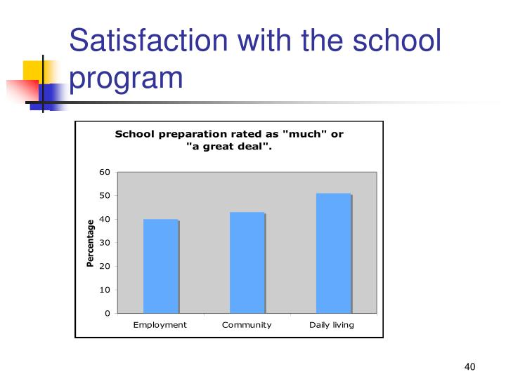 Satisfaction with the school program