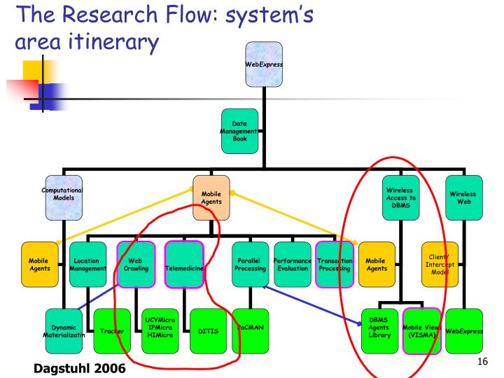 The Research Flow: system's area itinerary