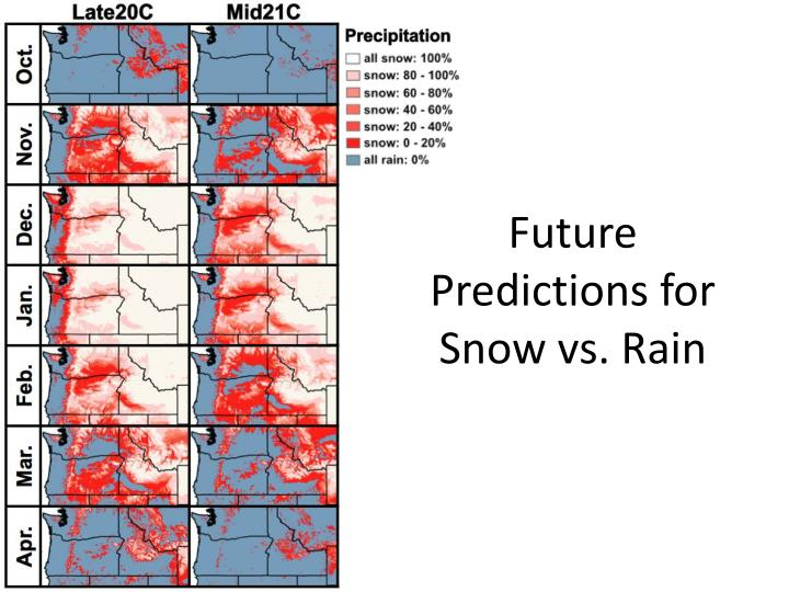 Future Predictions for Snow vs. Rain