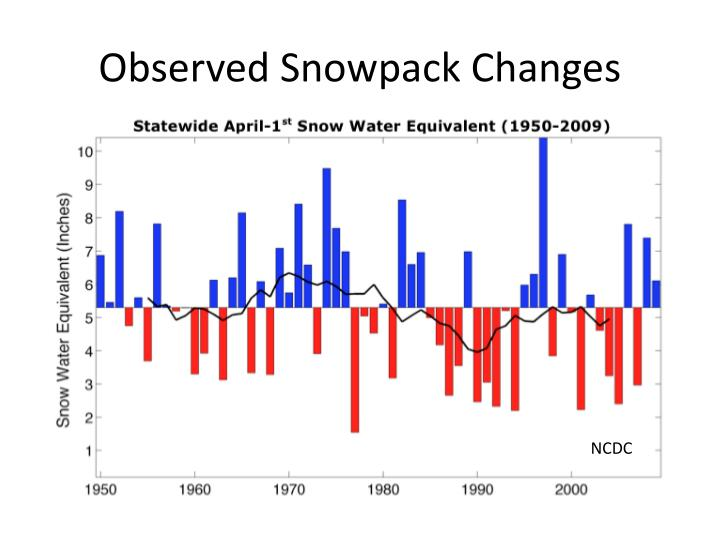 Observed Snowpack Changes