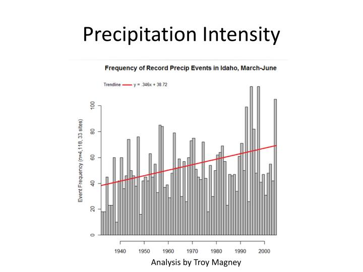 Precipitation Intensity