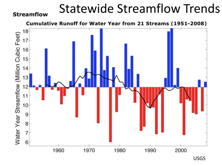 Statewide Streamflow Trends