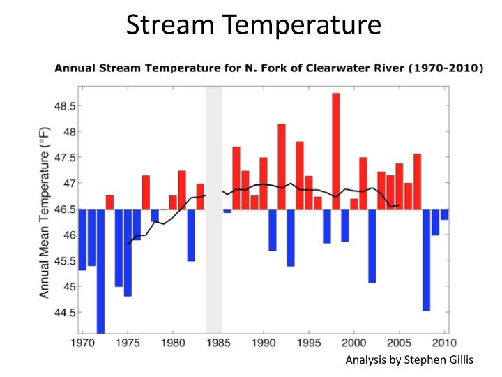 Stream Temperature