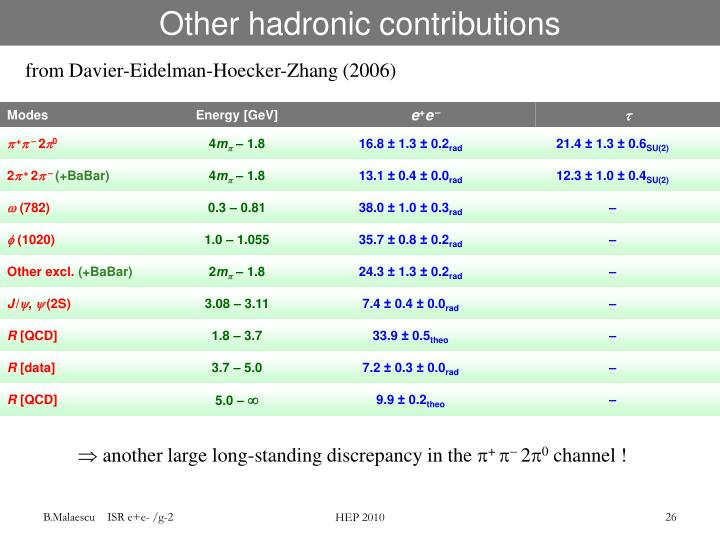 Other hadronic contributions
