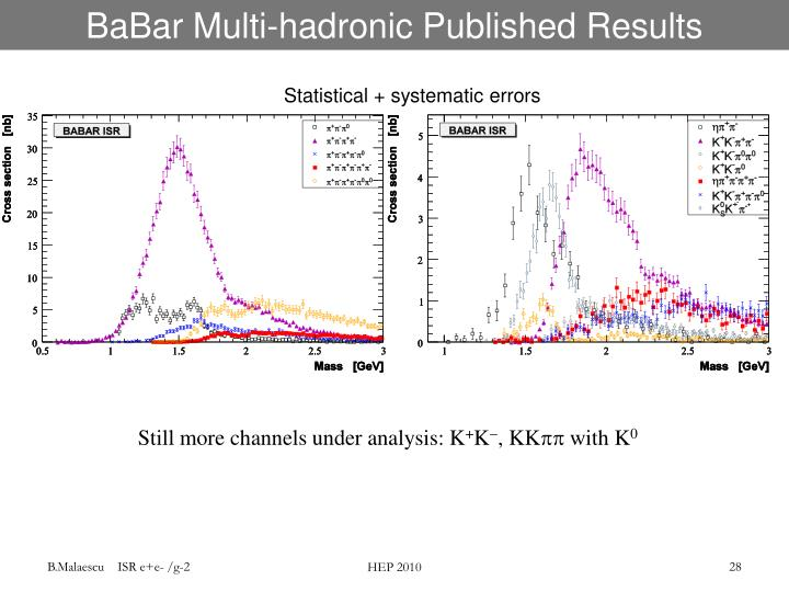 BaBar Multi-hadronic Published Results