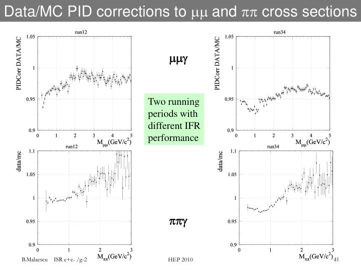 Data/MC PID corrections to