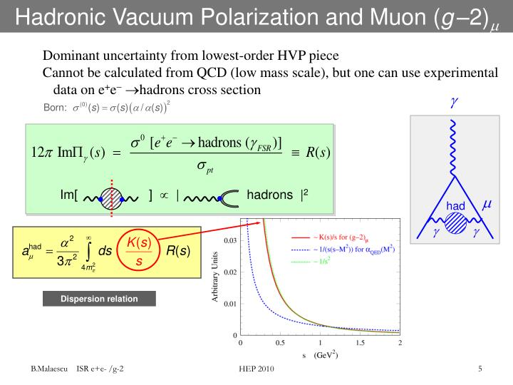 Hadronic Vacuum Polarization and Muon (