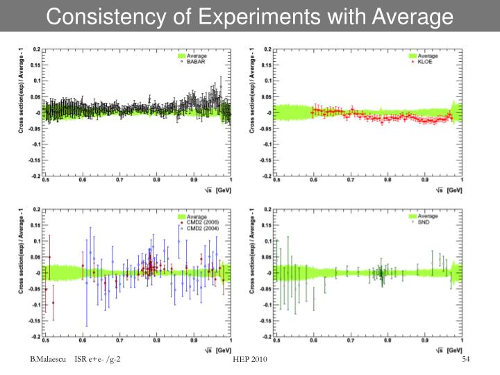 Consistency of Experiments with Average
