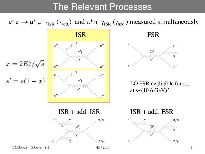 The Relevant Processes
