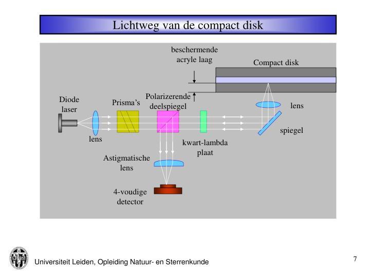 Lichtweg van de compact disk